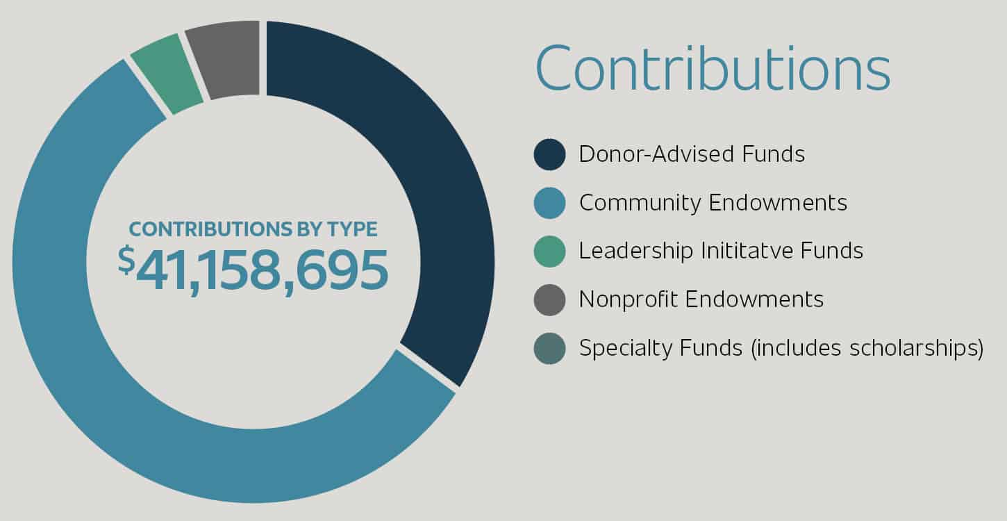 2019 Contributions Totaled $41.1 million